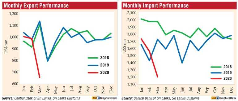 Exports tumble 42.3% in March on COVID-19 impact 1