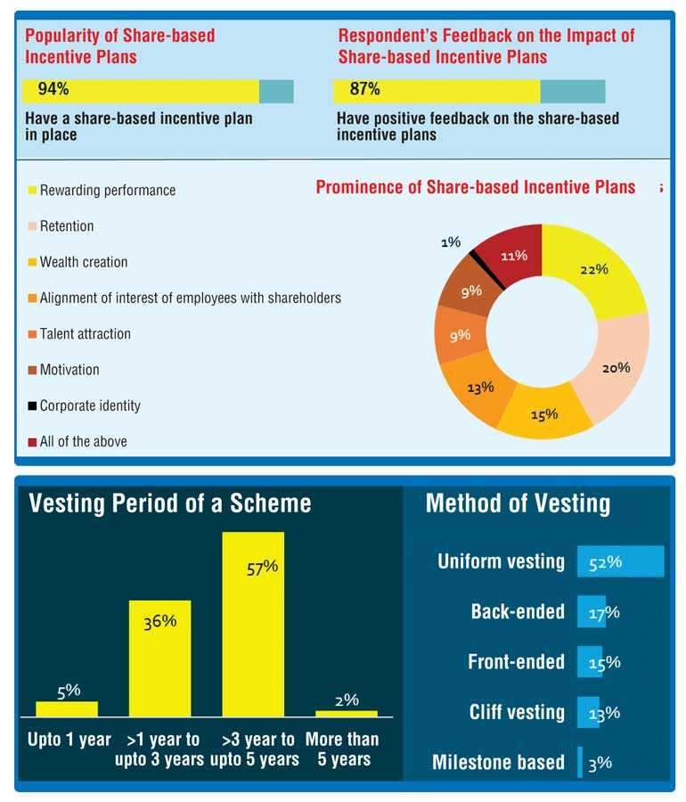 EY says Share based Incentive Plans have good potential to drive