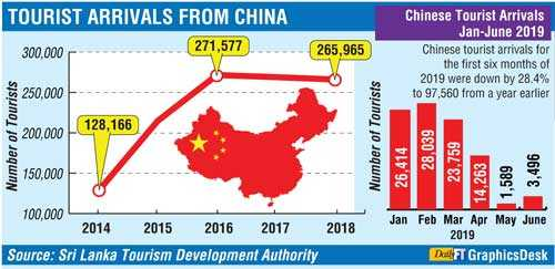 How to attract more Chinese tourists to Sri Lanka | Daily FT