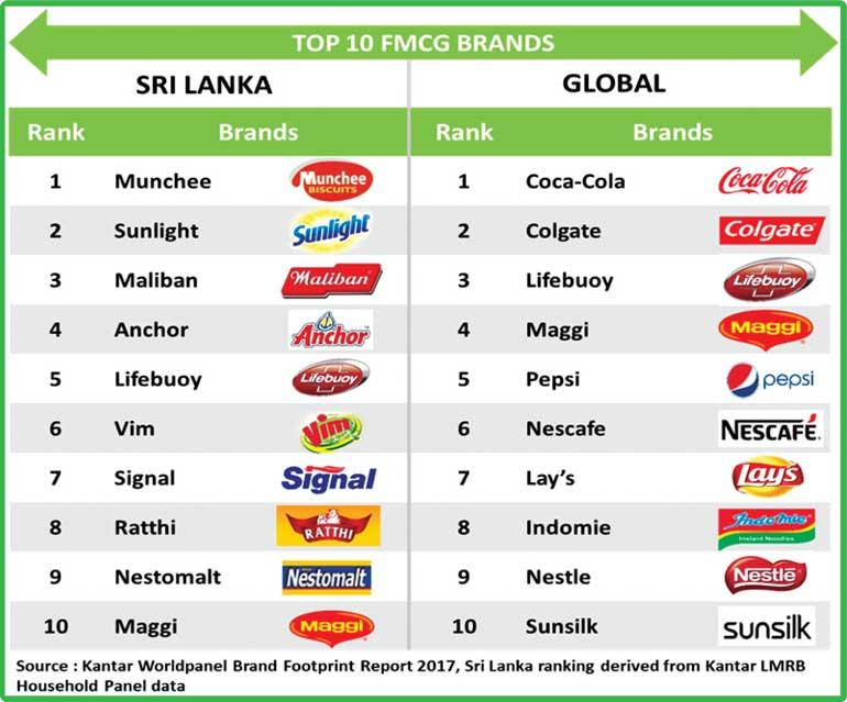 Colombo Commerce Blog (CCB): MARKETING : Sri Lanka FMCG