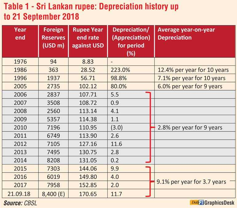 Depreciation Of The Ru And Sri Lanka