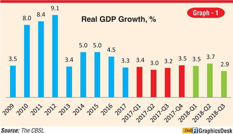 Sri Lankan economy in 2018 and 2019 outlook | Daily FT