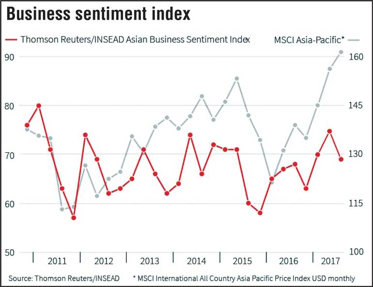 Asia firms' sentiment slips on geo-political tensions