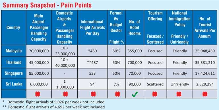 What it takes for Sri Lanka to achieve 5 million tourists by