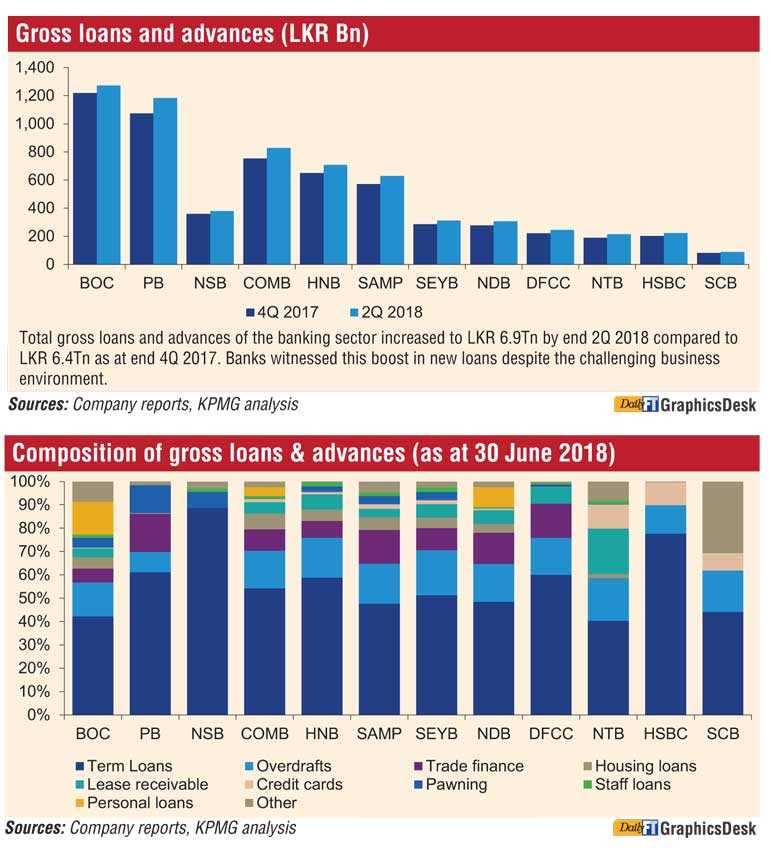 Sri Lanka Banking Sector: Status quo as of June 2018 | Daily FT
