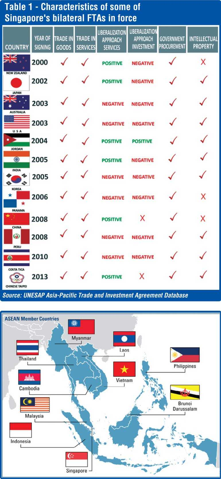Market Access To Singapore Was Not A Problem For Sri Lanka Even Before The Free Trade Agreement Slsfta