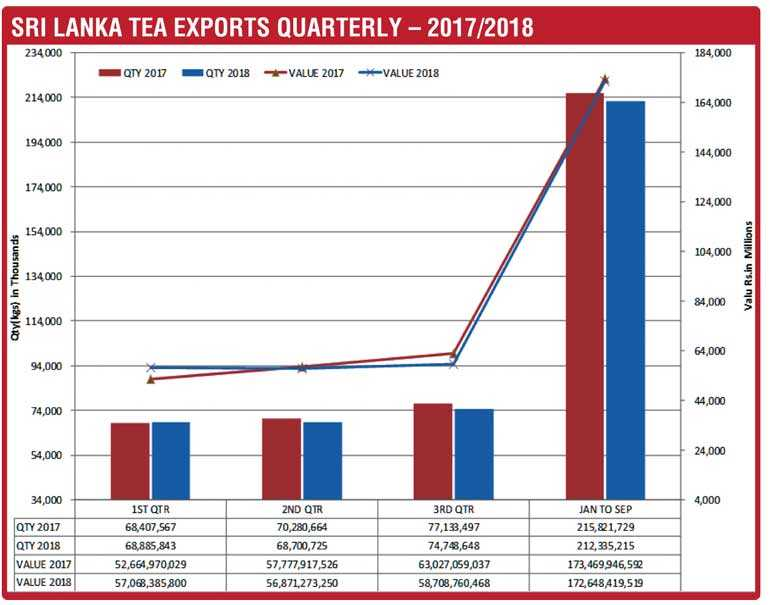 Tea industry's performance in 2018 and prospects for 2019