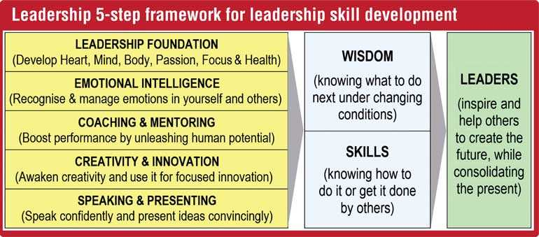 1 3 Of Your Training Budget Should Be Spent On Developing Leaders For Boosting Corporate Performance Daily Ft