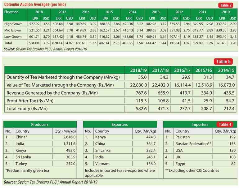 5 b annual tea export target optimistic but not impossible