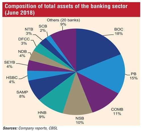 Sri Lanka Banking Sector: Status quo as of June 2018   Daily FT