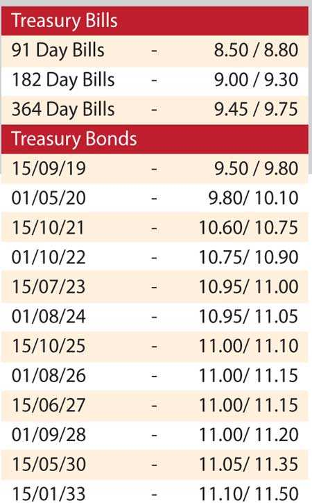 5 Year Bond Yield Hits 11 For First Time In Over A Year Ft Online