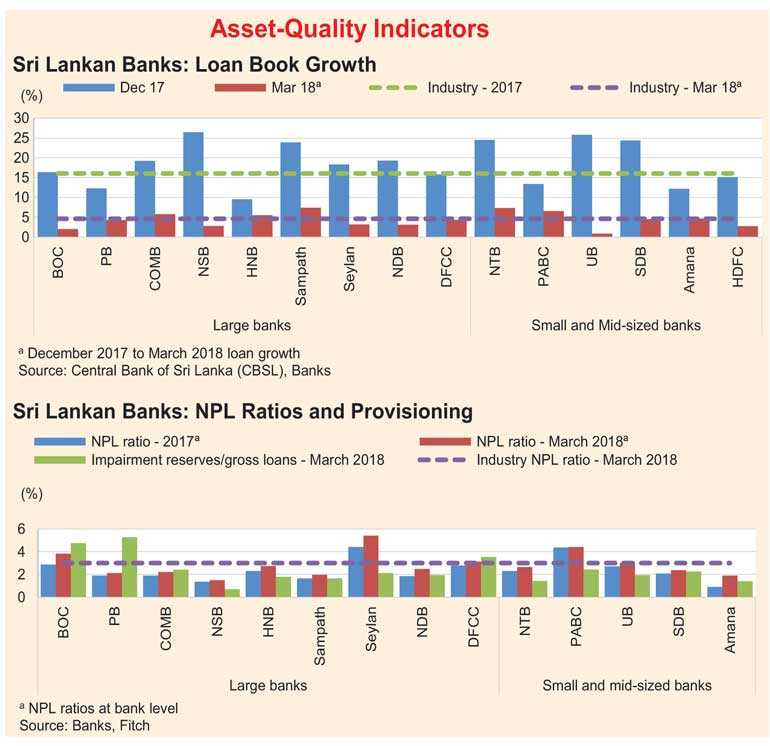 Fitch's Sri Lankan Banks Report Card 1Q: Broadly stable credit profiles;  sector outlook Negative | Daily FT