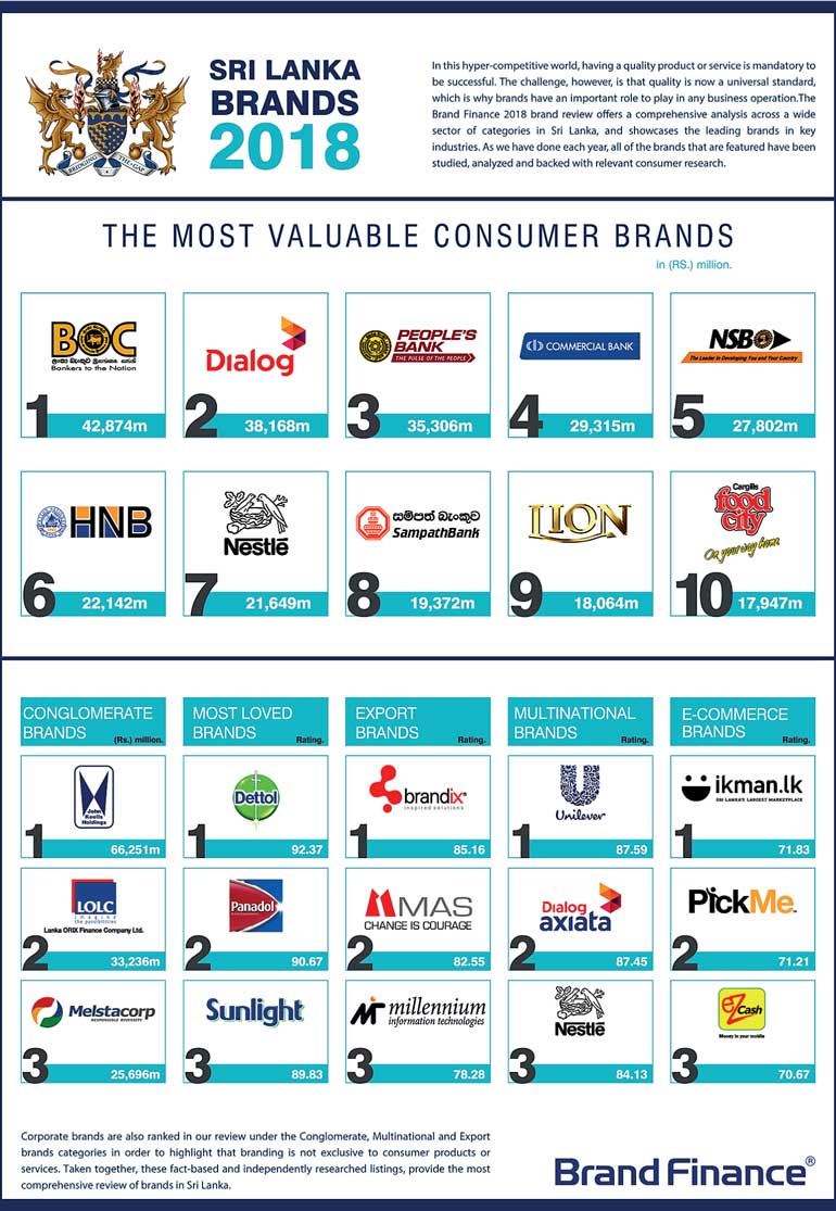 Sri Lanka's most valuable and strongest brands for 2018