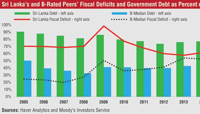 Sri lankas continued high fiscal deficits are credit negative sri lankas continued high fiscal deficits are credit negative moodys ft online ccuart Image collections