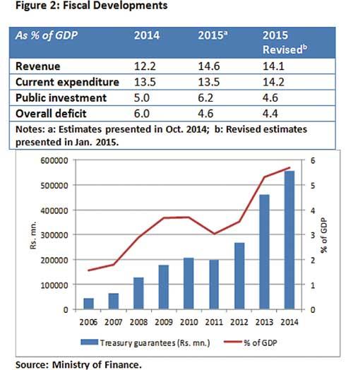 The future of Sri Lanka's economy