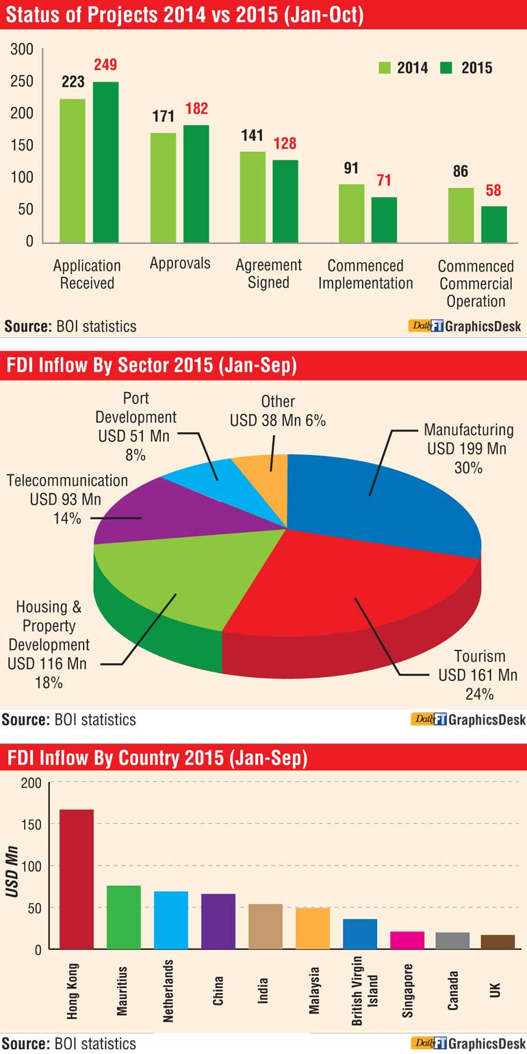 foreign direct investment in sri lanka It is a known fact that an imperative mode for a developing nation to achieve rapid economic growth and development is by focusing on enhancing and bettering their ex.