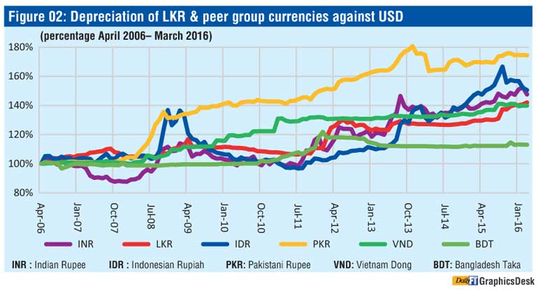 Depreciation Of Sri Lankan Ru