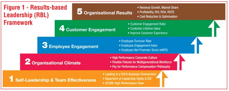 Leading In A Vuca Business Environment Daily Ft