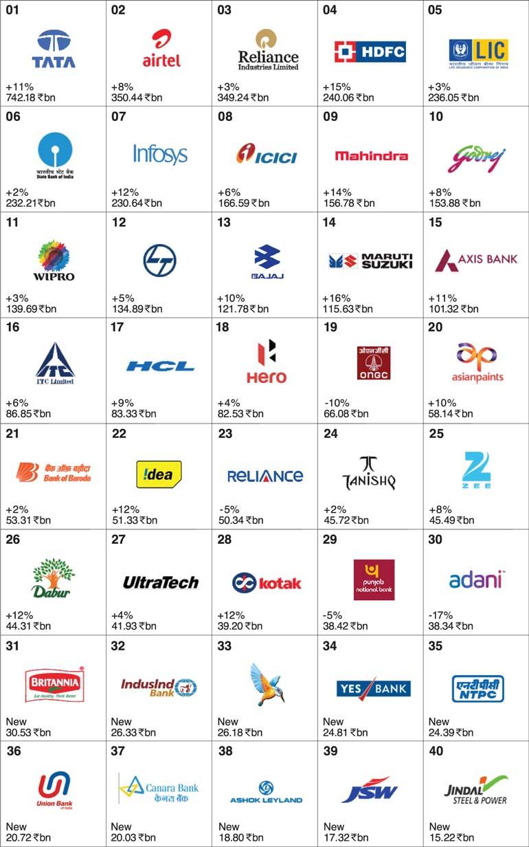 Interbrand releases Best Indian Brands 2016 | FT Online