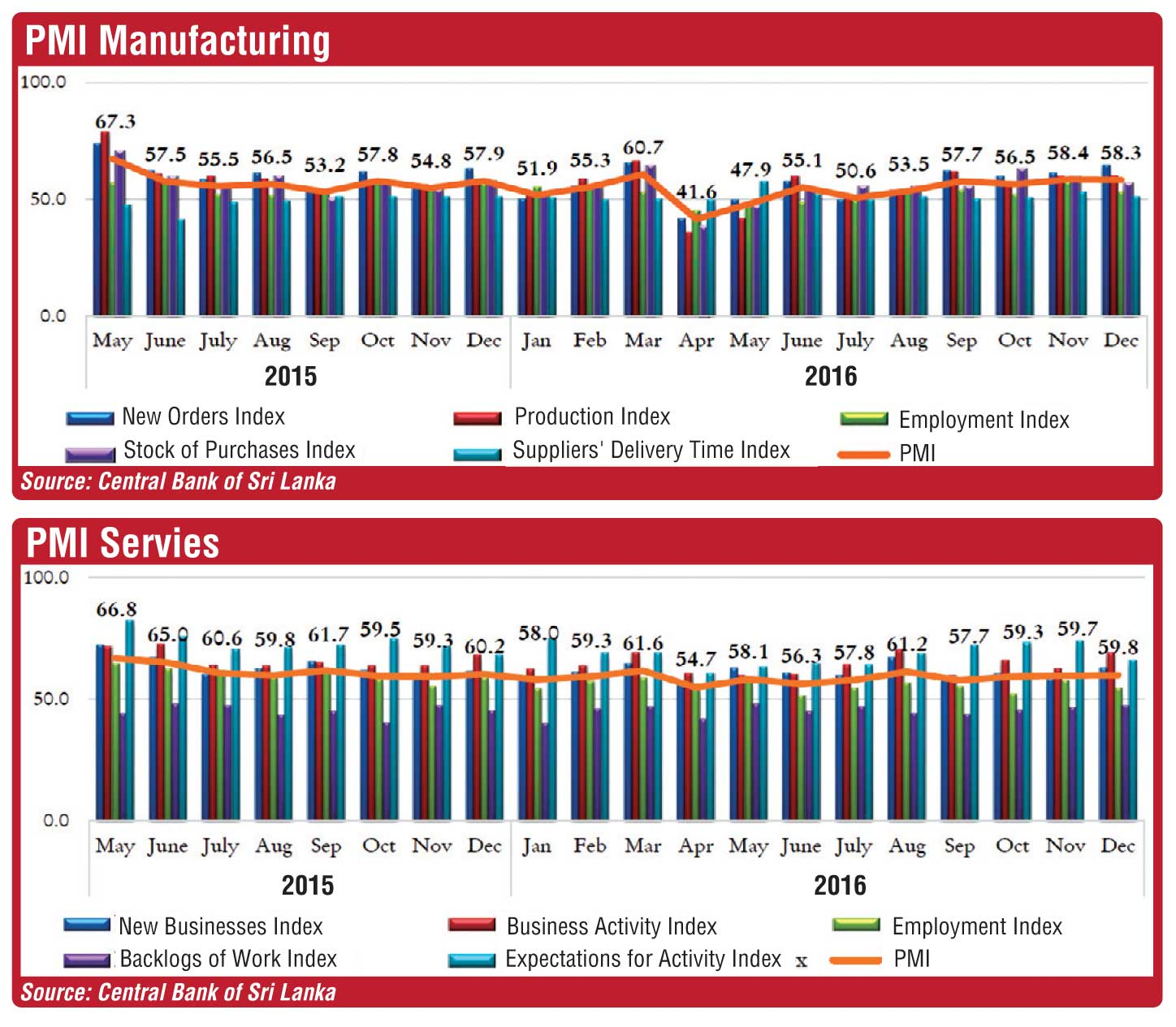 Manufacturing, services sector expand in December | FT Online