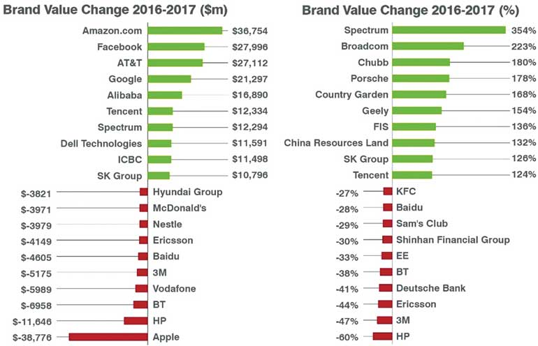 Google pips Apple in Brand Finance survey | Daily FT