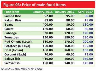 Inflation rate in Sri Lanka 2022