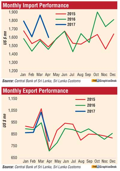 Exports up in April | FT Online