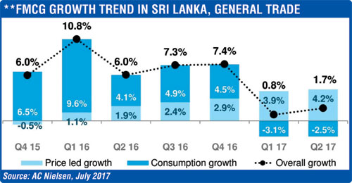 FMCG-GROWTH-TREND-IN-SRI-LANKA