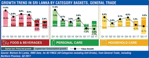 GROWTH-TREND-IN-SRI-LANKA-BY-CATEGORY-BASKETS